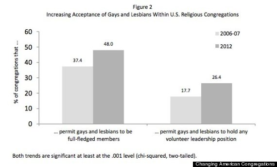 Evangelical covenant order of presbyterians homosexuality statistics